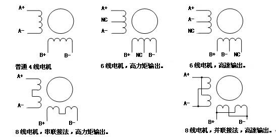 输入接口电路一致,此信号有效的含义为使得驱动器内部接收光耦导通.
